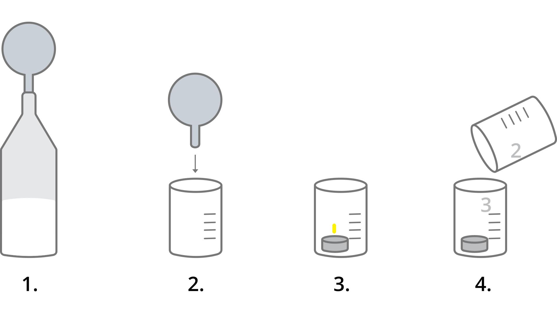 Ilustracja przeprowadzania doświadczania składająca się zczterech ponumerowanych, czarno białych rysunków ułożonych wkolejności od lewej do prawej. Rysunek numer jeden przedstawia butelkę znaciągniętym na szyjkę balonikiem, wktórej zachodzi reakcja. Balonik jest napełniony gazem. Rysunek numer dwa przedstawia przelewanie zawartości balonika do znajdującej się pod nim zlewki. Rysunek numer trzy przedstawia inną zlewkę ze znajdującą się wniej płonącą świeczką. Rysunek numer cztery przedstawia przelewanie niewidocznej, czyli gazowej zawartości ze zlewki podpisanej liczbą dwa do zlewki podpisanej liczbą trzy. Świeczka się nie pali.