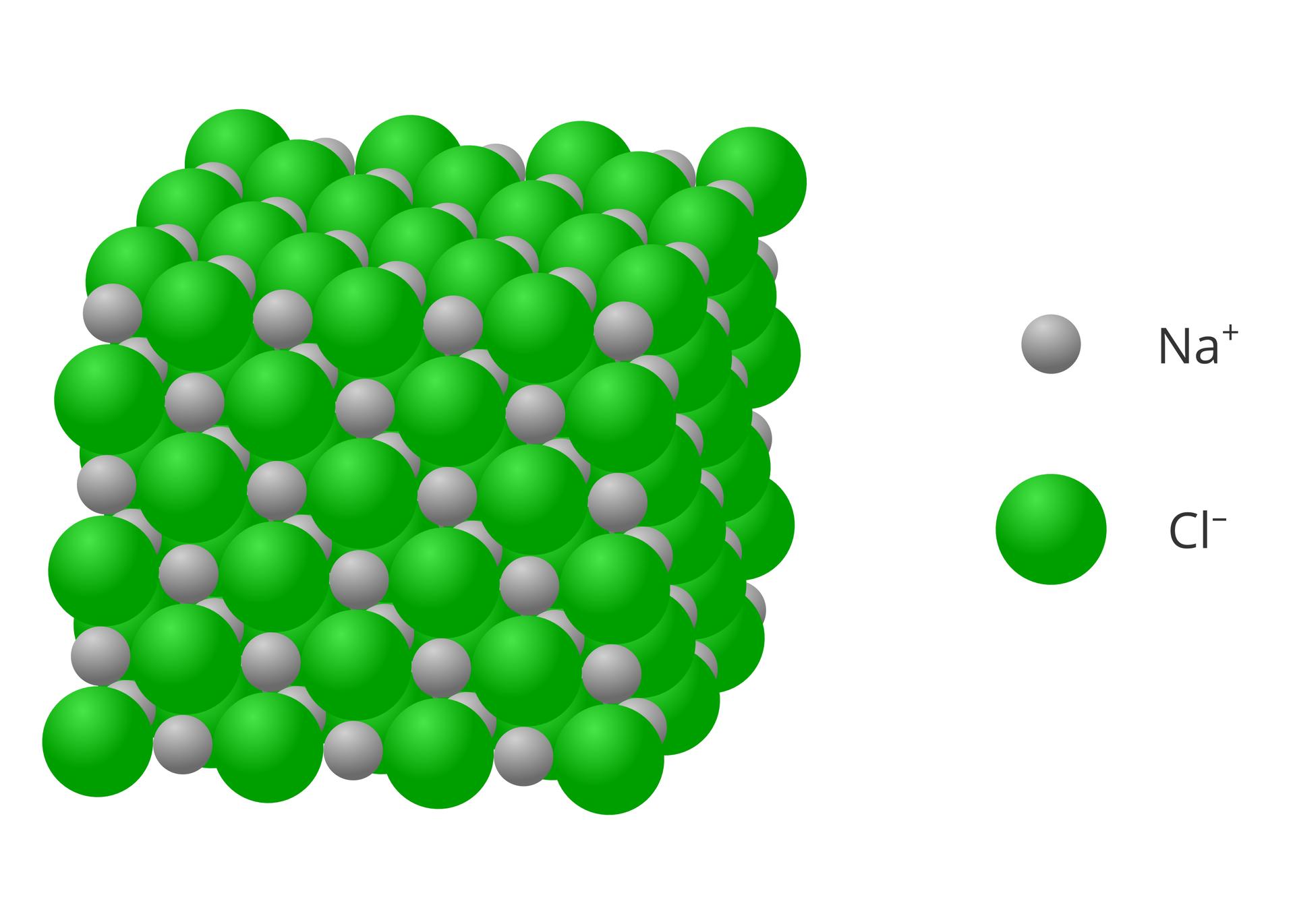 Ilustracja przedstawia atomowy model kryształku chlorku sodu, czyli soli kamiennej. Zlewej strony widoczny jest sześcian składający się zzielonych większych iszarych mniejszych kulek złożonych wregularny deseń. Po prawej stronie znajduje się legenda do tego modelu: mniejsze kulki szare opisane są jako jony Na+, awiększe zielone jako Cl-.
