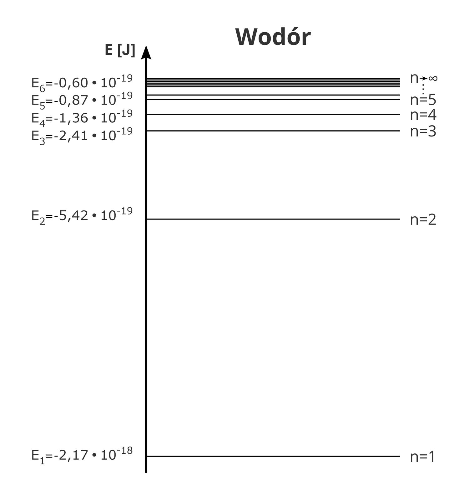 """Ilustracja przedstawia schemat poziomów energetycznych atomu wodoru. Pionowa czarna linia zakończona jest grotem skierowanym wgórę. Na lewo litera """"E""""; wnawiasie kwadratowym duża litera """"jot"""". Na prawo, wzdłuż pionowej osi, poziome linie długości około pięć centymetrów. Poziome linie to poziomy energetyczne. Poziomy tworzą kąt prosty wstosunku do pionowej osi. Upodstawy osi tylko jeden poziom. Wpołowie osi jeden poziom. Wgórnej części osi kilka poziomów."""