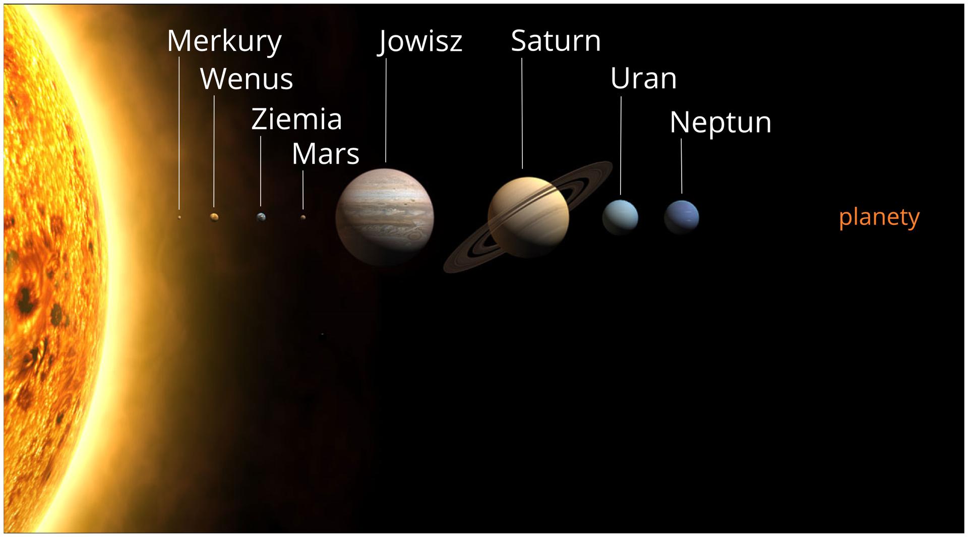 Ilustracja prezentuje porównanie wielkości planet. Po lewej stronie ilustracji widoczne we fragmencie olbrzymie żółte Słońce. Na prawo do niego kolejno bardzo mały Merkury, niewielka Wenus ipodobnej wielkości Ziemia, mały Mars, największy ze wszystkich planet Jowisz, duży Saturn, średniej wielkości Uran iNeptun.