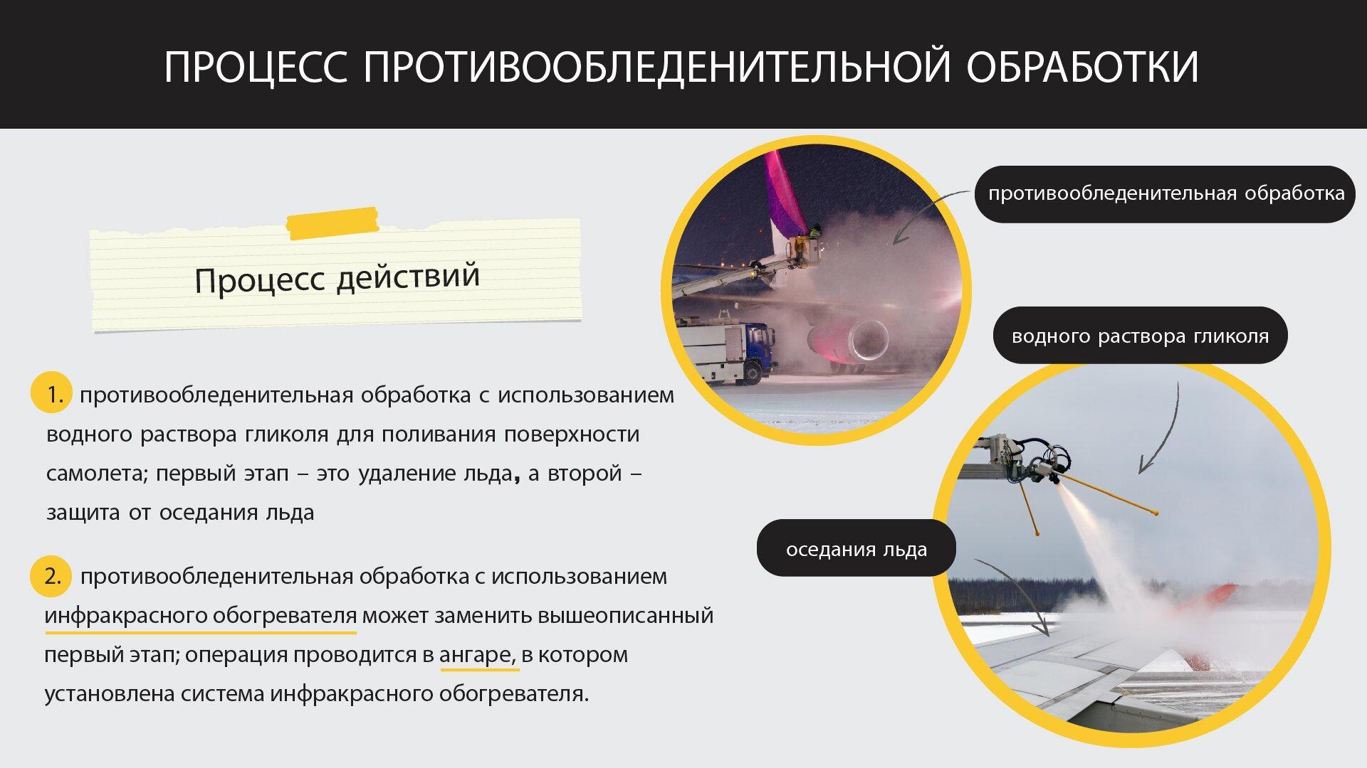 На изображении представлен процесс противообледенительной обработки самолета в аэропорту. Grafika przedstawia proces odladzania samolotu na lotnisku.