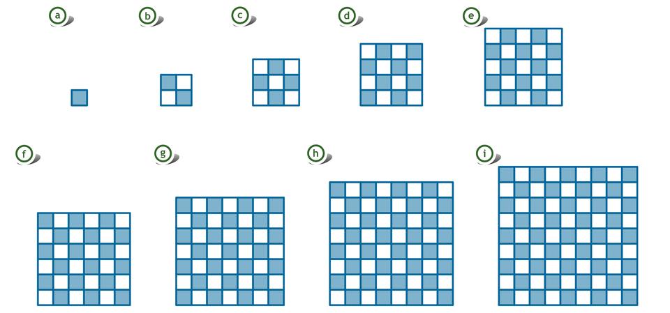 Rysunek dziewięciu kwadratów, zbudowanych zjednakowych, małych kwadratów: pierwszy zjednego, drugi zczterech, trzeci zdziewięciu, czwarty zszesnastu, piąty zdwudziestu pięciu, szósty ztrzydziestu sześciu, siódmy zczterdziestu dziewięciu, ósmy zsześćdziesięciu czterech, dziewiąty zosiemdziesięciu jeden.
