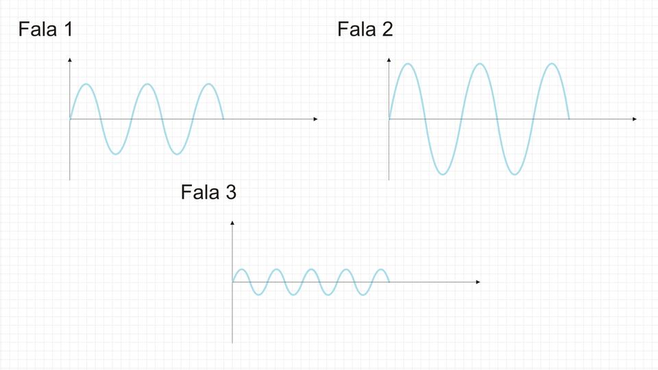 Wykresy różnych fal dźwiękowych