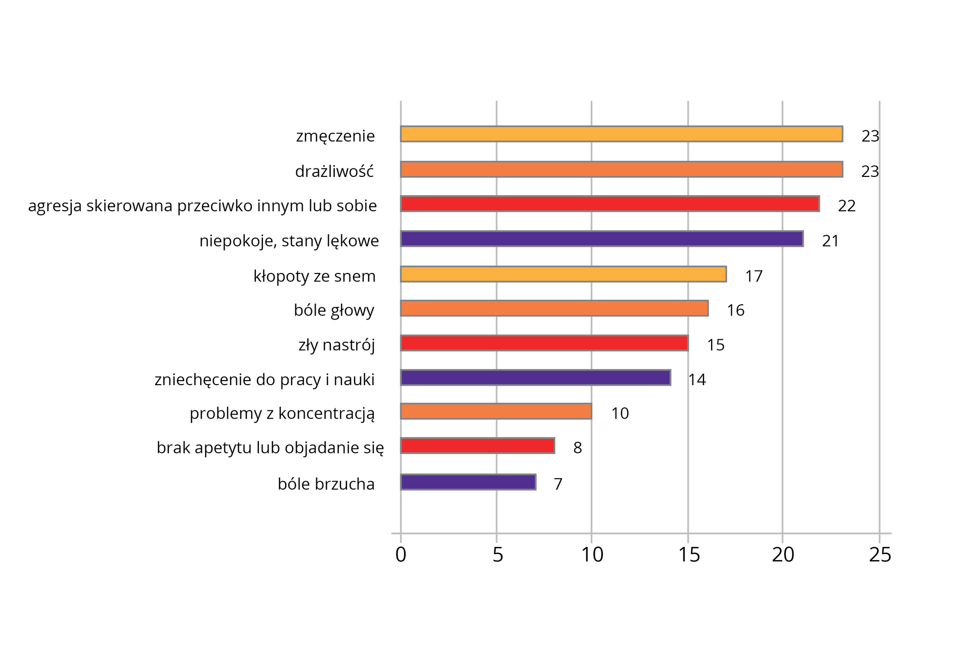 Kolorowy diagram słupkowy poziomy ilustruje objawy stresu, podawane przez grupę dwudziestu pięciu ludzi. Najwięcej znich jako objawy podawało zmęczenie, drażliwość iagresję (przeciwko sobie lub innym). Najmniej badanych jako objaw stresu wskazało bóle brzucha, brak apetytu lub objadanie się.