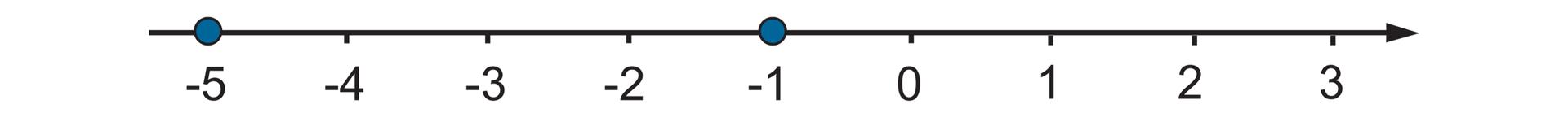 Rysunek osi liczbowej zzaznaczonymi punktami od -5 do 3. Wyróżnione liczby -5, -1.
