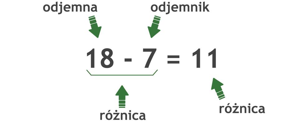 Działanie: 18 -7 =11. Pierwsza liczba wodejmowaniu to odjemna, adruga to odjemnik. Wynik odejmowania to różnica.