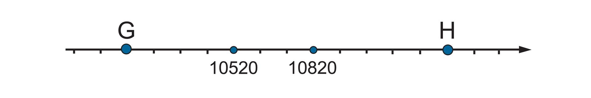 """""""Rysunek osi liczbowej zzaznaczonymi punktami GiHoraz liczbami 10520 i10820. Odcinek jednostkowy równy 100. Szukane punkty: punkt Gwyznacza cztery części przed punktem 10520"""