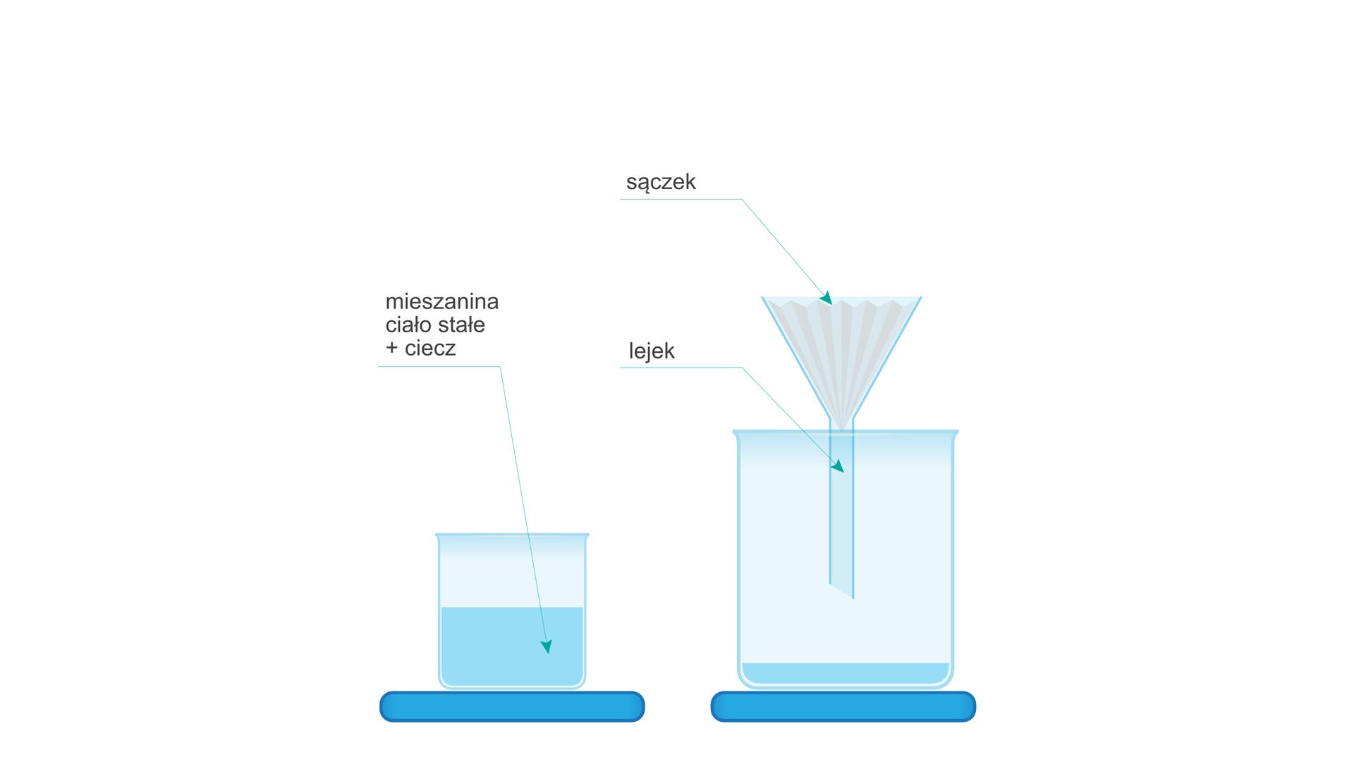 Rysunek przedstawia naczynie zpłynem opisaną jako Mieszanina ciało stałe + ciecz, aobok aparaturę do odsączania. Ta druga składa się zdrugiego, większego naczynia nad którym zawieszony jest lejek. Wkielichu lejka rozłożony jest filtr zwany wterminologii chemicznej sączkiem.