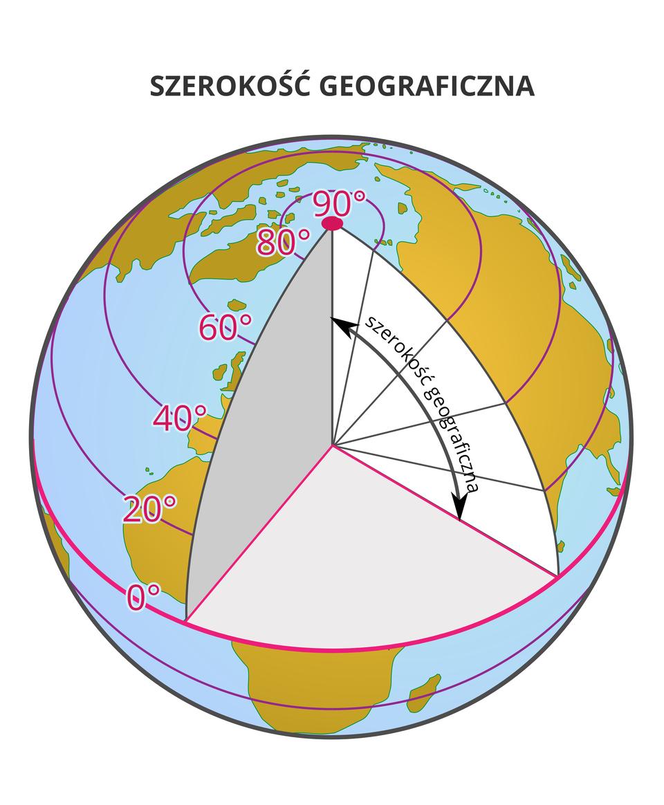 Ilustracja przedstawia sposób określania szerokości geograficznej. Ilustracja przedstawia kulę ziemską. Trójwymiarowa kula przecięta jest poziomą płaszczyzną równika na dwie równe części. Od linii równika strzałka skierowana wgórę wskazuje półkulę północną. Strzałka wkształcie łuku pomiędzy płaszczyzną równika apłaszczyzną bieguna opisana jest: szerokość geograficzna.