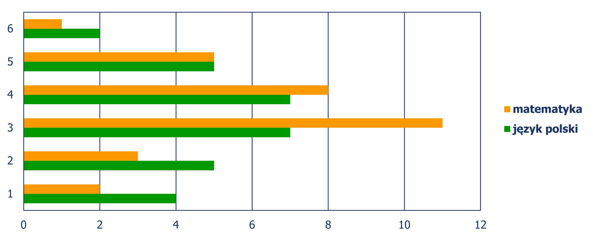 Diagram słupkowy poziomy (słupki ułożone poziomo), zktórego odczytujemy liczbę uczniów, wzależności od otrzymanej oceny ze sprawdzianu, wrozbiciu na matematykę ijęzyk polski. Matematyka Ocena 1 – 4 uczniów, ocena 2 – 3 uczniów, ocena 3 – 11 uczniów, ocena 4 – 8 uczniów, ocena 5 – 5 uczniów, ocena 6 – 1 uczeń. Język polski Ocena 1 – 4 uczniów, ocena 2 – 5 uczniów, ocena 3 – 7 uczniów, ocena 4 – 7 uczniów, ocena 5 – 5 uczniów, ocena 6 – 2 uczeń.