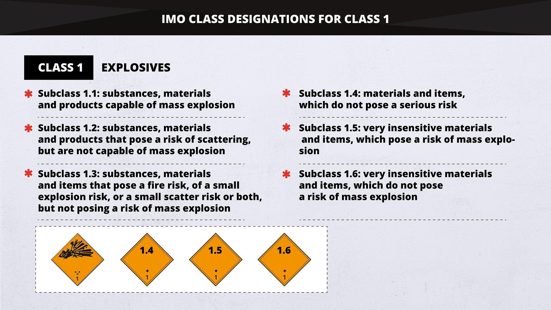 The graphics demonstrates IMO Class designations for classes 1, 2 and 3. Substances such as mixtures and solutions and articles subject to IMDG provisions are assigned to one of 9 classes depending on the hazard and the most common hazards associated with them. Grafika przedstawia oznaczenia IMO Class dla klas 1, 2 i3. Substancje, wtym mieszaniny iroztwory oraz artykuły zzastrzeżeniem postanowień IMDG są przypisane do jednej z9 klas wzależności od zagrożenia lub najczęstszych zagrożeń znimi związanych.