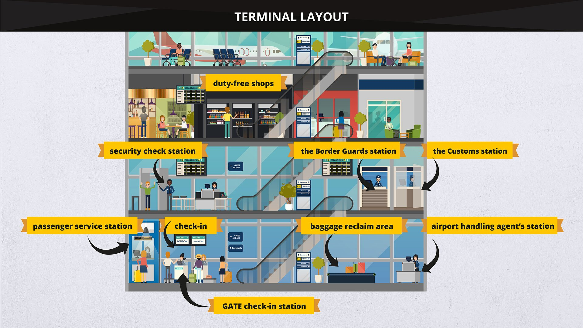 The image presents afragment of the layout of aterminal. Grafika przedstawia fragment planu terminalu.