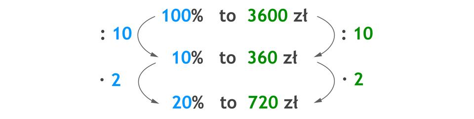 Zapis proporcji: 100% to 3600 zł, poniżej 10% to 360 zł, poniżej 20% to 720 zł. 100% dzielone przez 10 =10% i10% razy 2 = 20%. 3600 zł dzielone przez 10 =360 zł i360 zł razy 2 =720 zł.