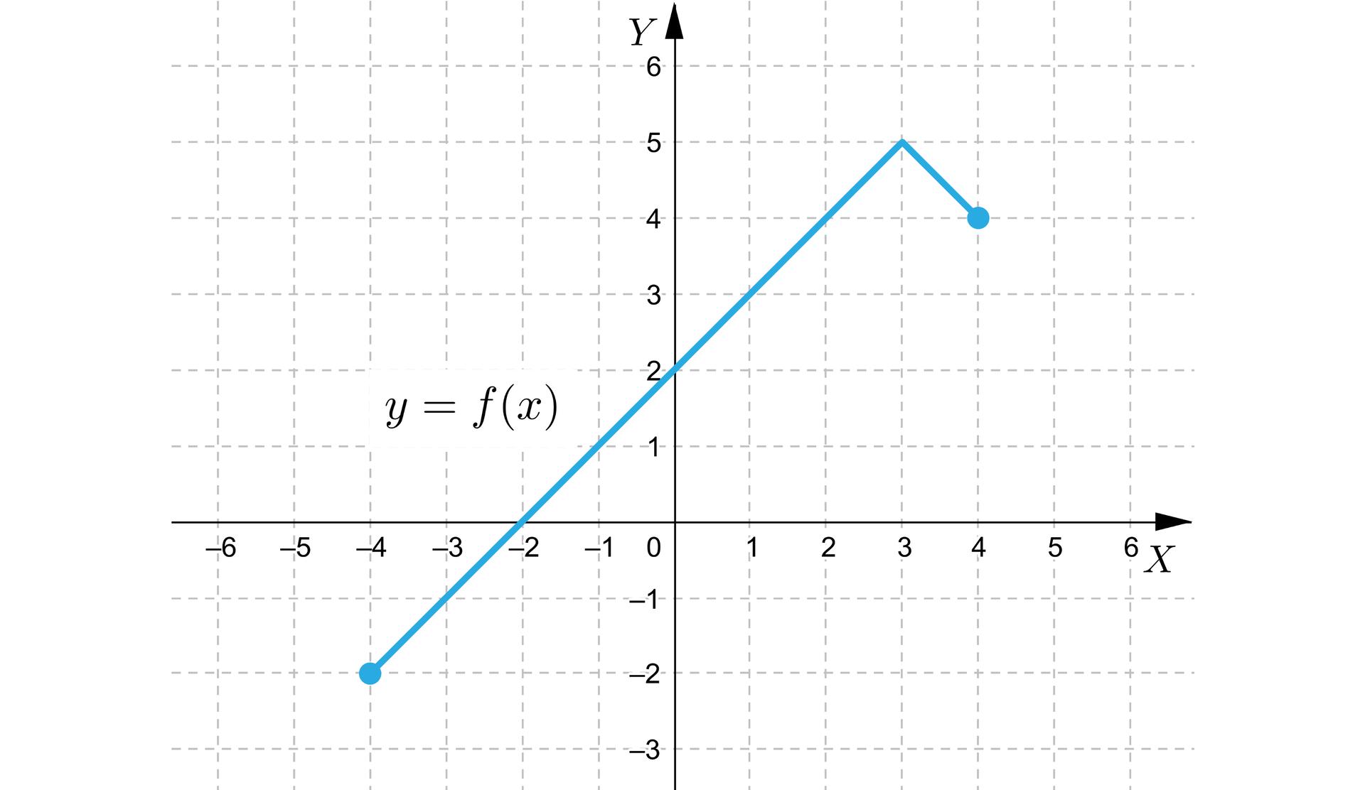 Ilustracja przedstawia układ współrzędnych zpoziomą osią X od minus sześciu do sześciu oraz zpionową osią Y od minus trzech do sześciu. Wykres funkcji leży wpierwszej, drugiej itrzeciej ćwiartce ijest łamaną otwartą odwóch bokach, czyli odcinkach. Początek lewego boku łamanej znajduje się wpunkcie -4;-2, akoniec tego boku znajduje się wpunkcie 3;5. Jest to również początek drugiego boku okońcu wpunkcie owspółrzędnych 4;4. Pierwszy bok przecina oś Y wpunkcie 2.