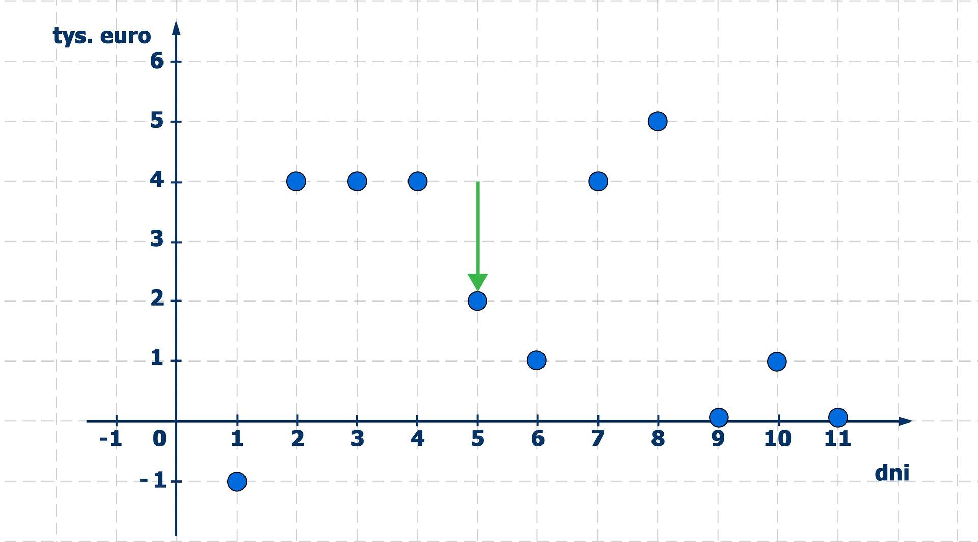 Wykres stanu konta, na którym strzałka skierowana wdół pokazuje zmniejszenie stanu konta wpiątym dniu miesiąca o2 tysiące złotych.