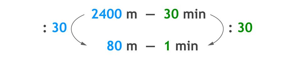 Zapis proporcji: 2400 m– 30 min i80 m– 1 min. 2400 mdzielone przez 30 = 80 mi30 min dzielone przez 30 =1 min.