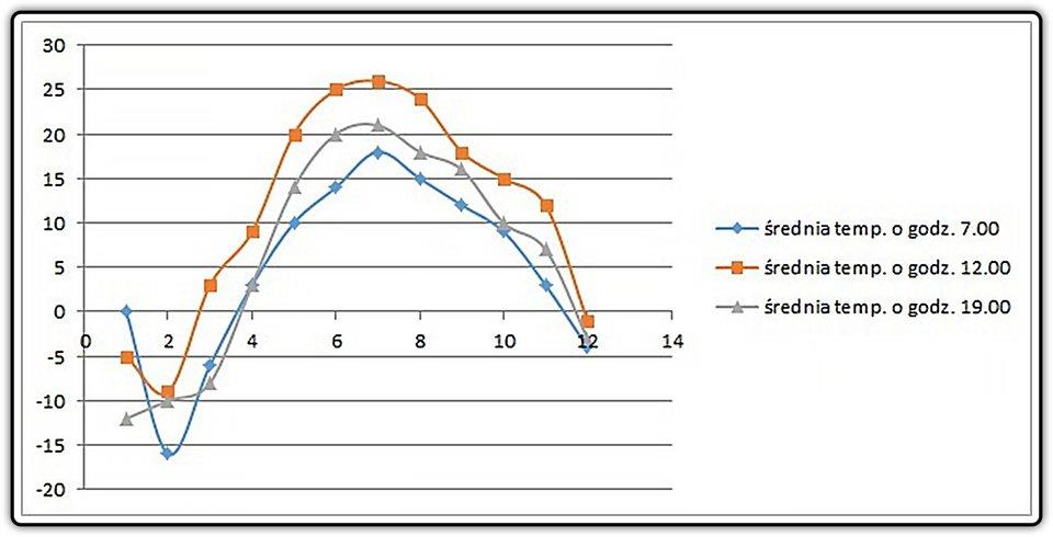 Zrzut przykładowego wykresu punktowego