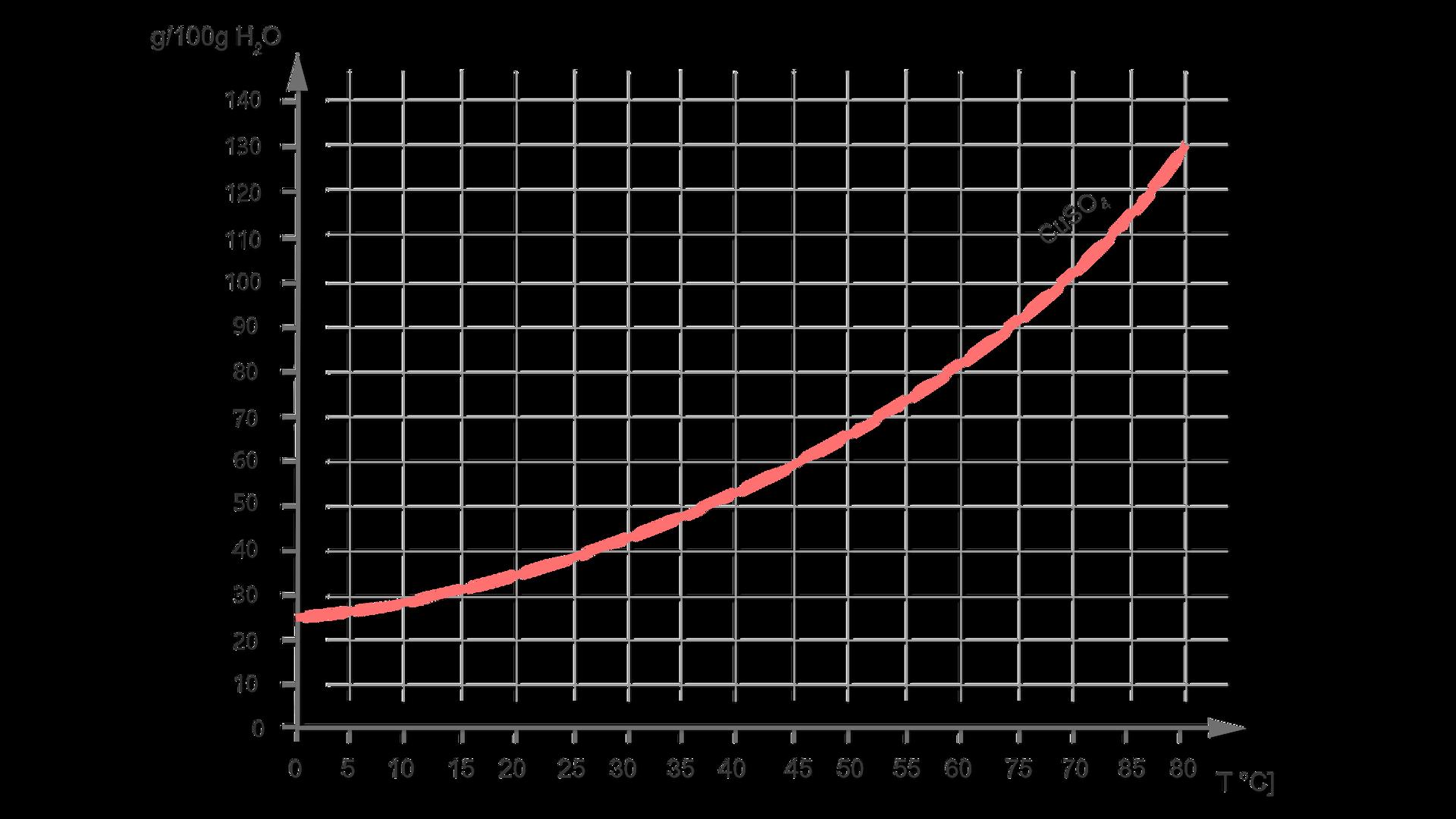 Wykres przedstawia krzywą rozpuszczalności. Na osi Xwartości temperatury od zera do osiemdziesięciu stopni, na osi Yrozpuszczalność wgramach na sto gramów wody, skala od zera do stu czterdziestu. Krzywa ce ues ocztery biegnie od wartości zero na osi Xi25 na osi Ydo wartości 80 na osi Xi130 na osi Y. Wpołowie wartości krzywej wynoszą na osi X40 na osi Y52.