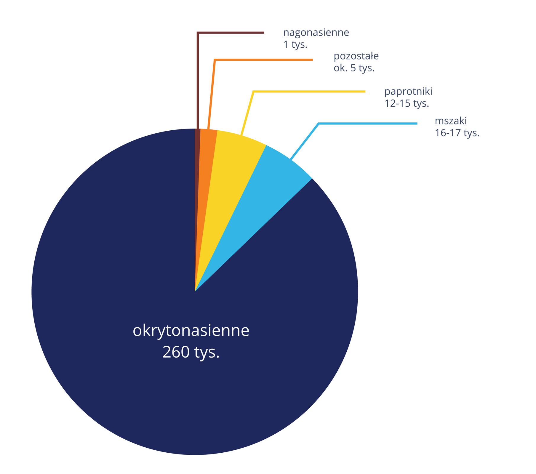 Ilustracja przedstawia wielobarwny diagram kołowy, ukazujący różnorodność gatunkową roślin do 2012 roku. Wielkość wycinka obrazuje udział procentowy danej grupy. Każdy wycinek jest odpowiednio podpisany.