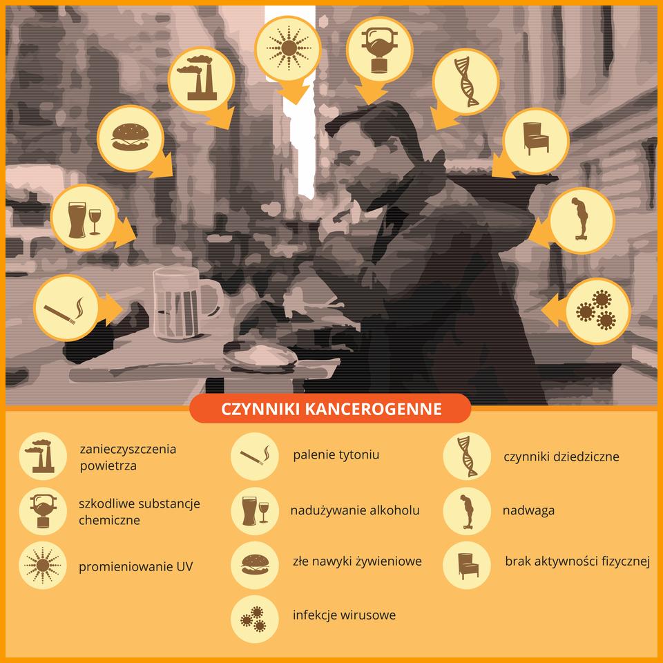Ilustracja przedstawia rozmyta fotografię człowieka, jedzącego posiłek przy stoliku na ulicy wmieście. Wokół pomarańczowe kółka ze strzałkami ipiktogramami. Pod spodem na czerwonym tle napis: czynniki kancerogenne ite same piktogramy zopisanym znaczeniem.