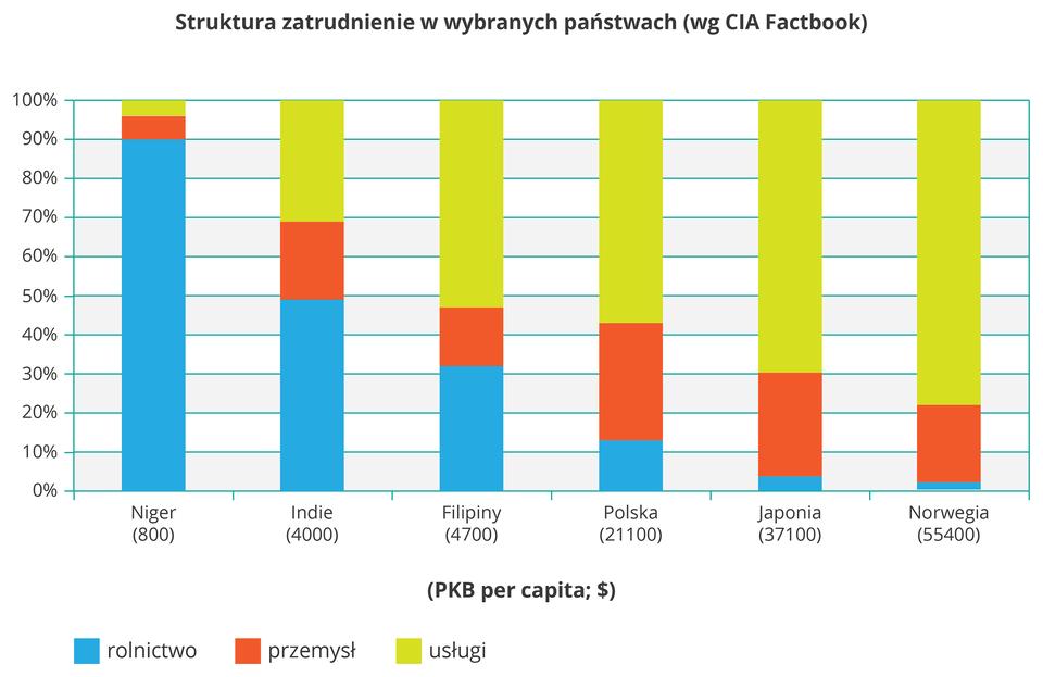 Na ilustracji wykres słupkowy strukturalny. Sześć kolorowych słupków, różne proporcje kolorów. Zlewej strony na osi pionowej opisano wartości od zera do stu wprocentach. Na osi poziomej podpisano sześć słupków nazwami państw: Niger, Indie, Filipiny, Polska, Japonia, Norwegia. Pod nimi zapisano wielkość pe ka be na osobę wdolarach amerykańskich. Kolorami przedstawiono strukturę zatrudnienia. Niebieski, rolnictwo, czerwony, przemysł, zielony, usługi. Im kraj słabiej rozwinięty tym więcej ludzi pracuje wrolnictwie, aim bardziej rozwinięty tym więcej jest pracowników sektora usług. Dla przykładu wNigrze 90% pracujących zatrudnionych jest wrolnictwie. WNorwegii tylko 2% pracuje wrolnictwie, aprawie 80% wusługach.