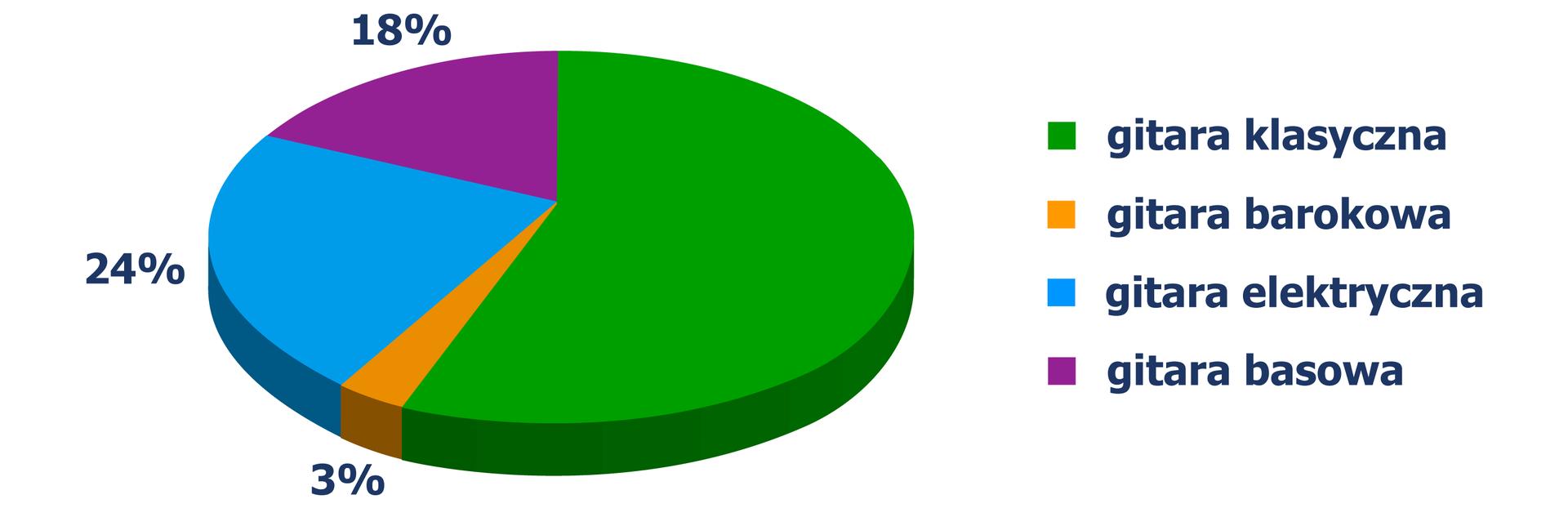 Diagram kołowy, zktórego odczytujemy, jakie gitary wybrali studenci: gitara barokowa - 3%, gitara elektryczna - 24%, gitara basowa - 18%.