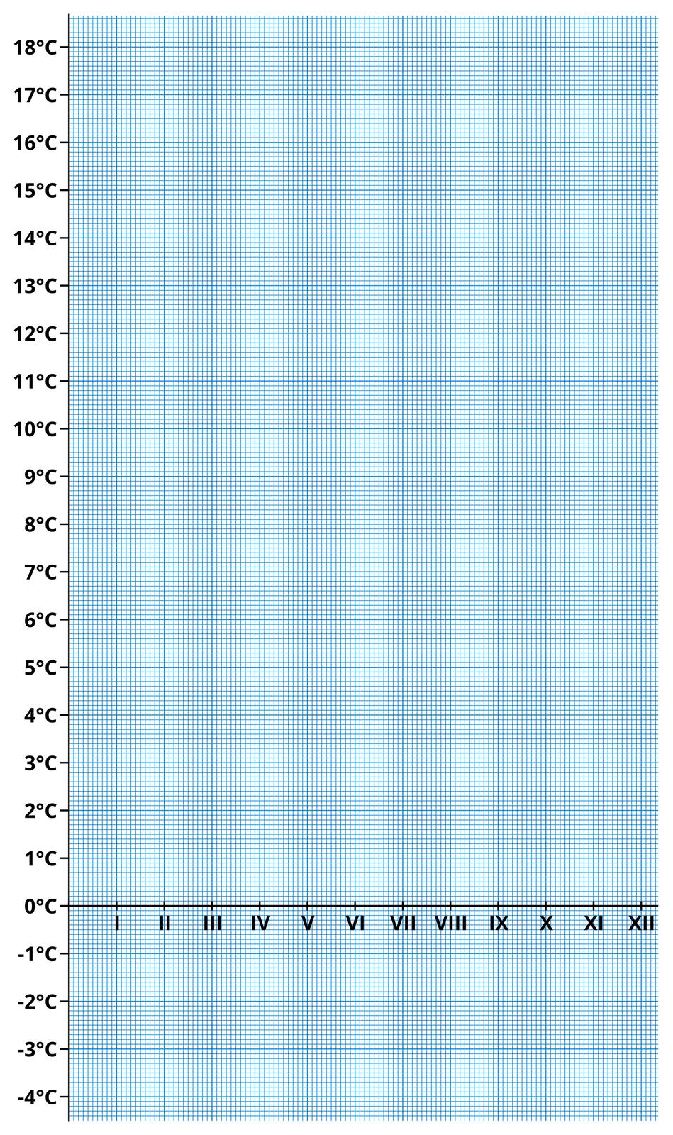 Papier milimetrowy wkolorze niebieskim, zliniami co jeden milimetr. Na papierze narysowano podkład do wykresu. Zlewej strony oś pionowa. Co jeden stopień oznaczono temperaturę wstopniach Celsjusza od minus cztery do plus osiemnaście stopni. Na osi poziomej narysowanej na wysokości zera stopni Celsjusza oznaczono liczbami rzymskimi poszczególne miesiące od stycznia do grudnia.