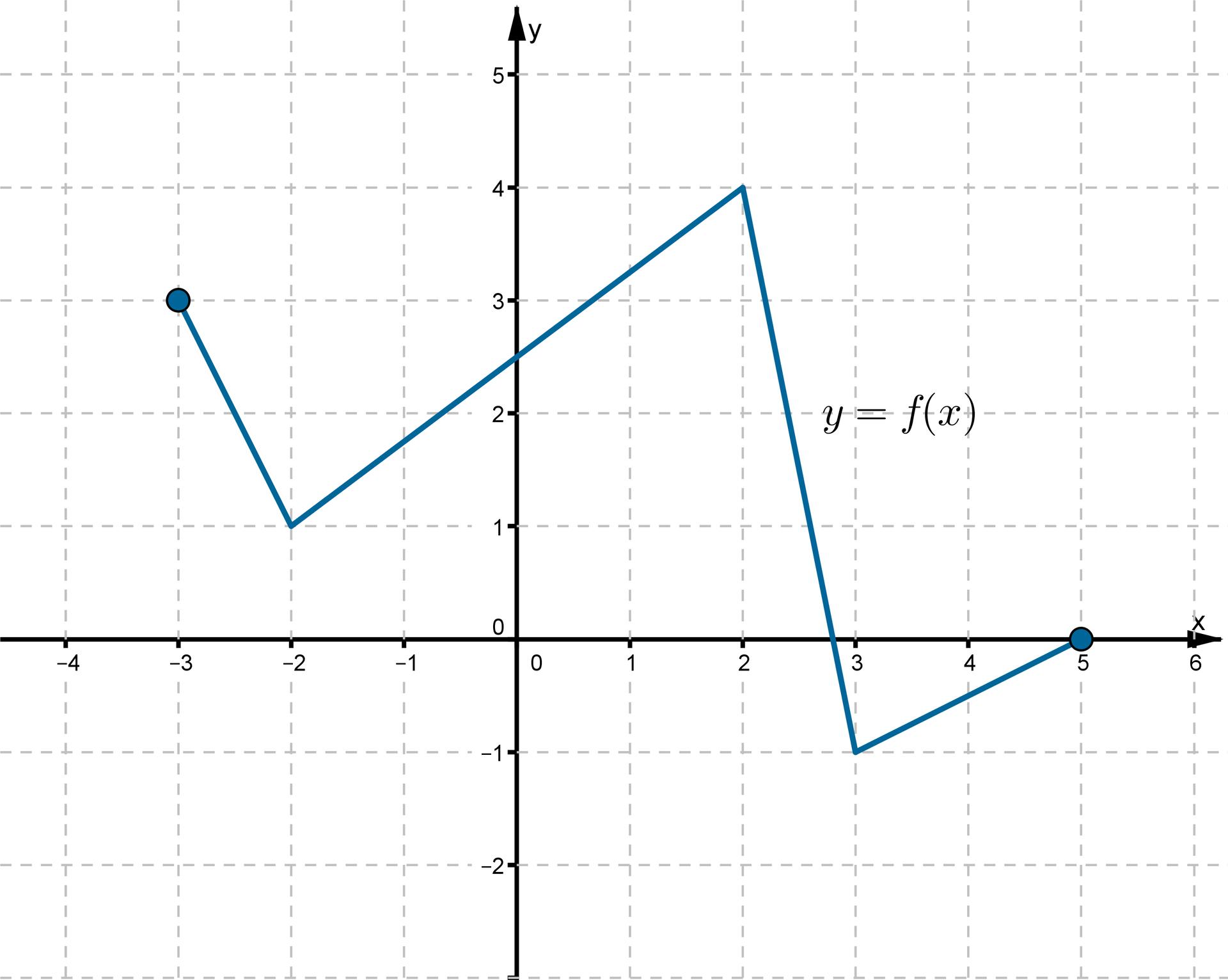 Wykres funkcji fwpostaci łamanej złożonej czterech odcinków.