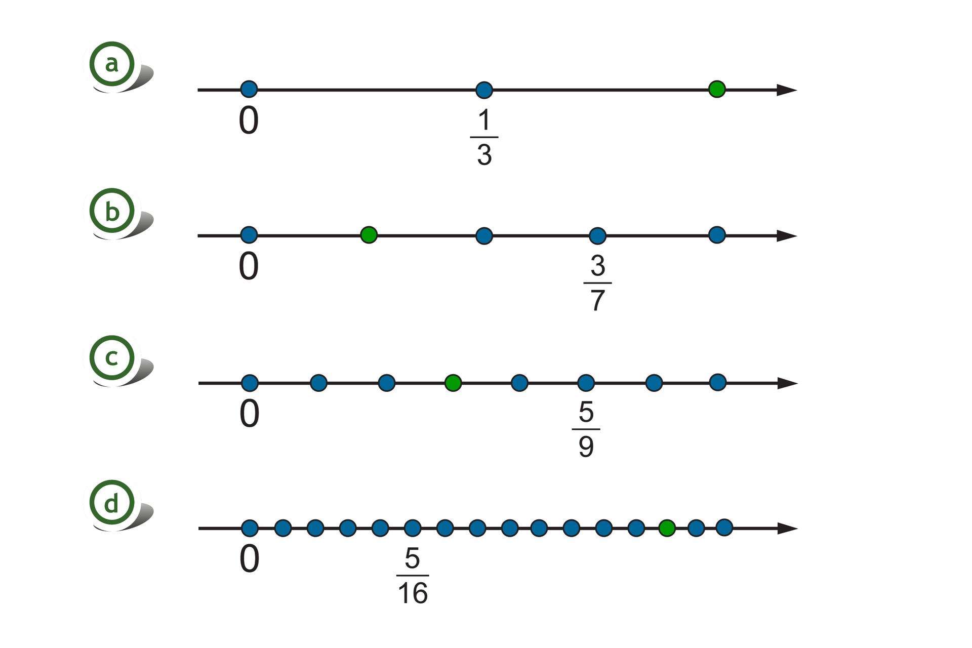 Rysunek czterech osi liczbowych. Na pierwszej osi zaznaczone liczby 0 ijedna trzecia, odcinek jednostkowy równy jedna trzecia. Szukany punkt wyznacza jedną część za punktem jedna trzecia. Na drugiej osi zaznaczone liczby 0 itrzy siódme, odcinek jednostkowy równy jedna siódma. Szukany punkt wyznacza jedną część za punktem 0. Na trzeciej osi zaznaczone liczby 0 ipięć dziewiątych, odcinek jednostkowy równy jedna dziewiąta. Szukany punkt wyznacza trzy części za punktem 0. Na czwartej osi zaznaczone liczby 0 ipięć szesnastych, odcinek jednostkowy równy jedna szesnasta. Szukany punkt wyznacza osiem części za punktem pięć szesnastych.