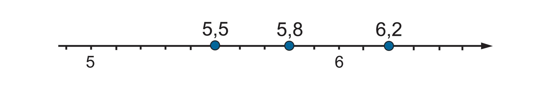 """""""Rysunek osi liczbowej zzaznaczonymi punktami 5,5"""