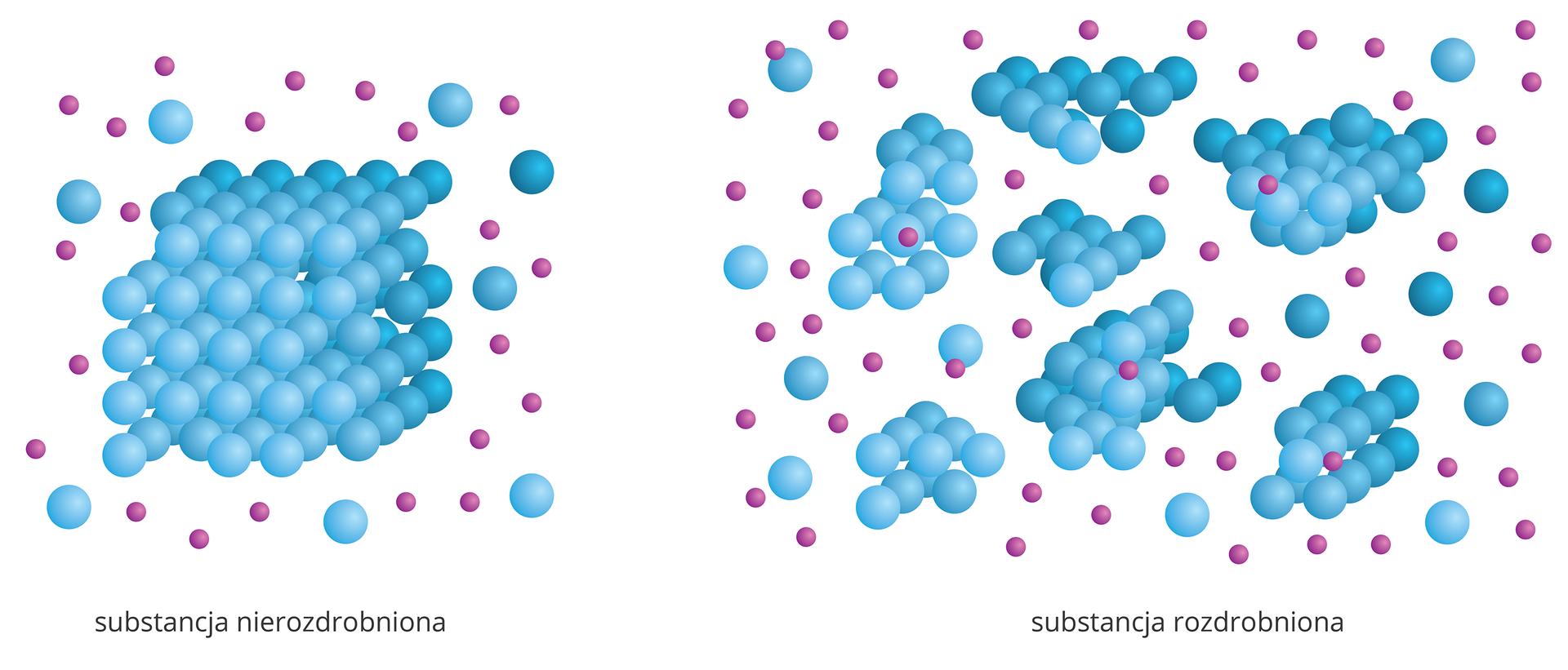 Ilustracja składa się zdwóch rysunków przedstawiających schematycznie proces rozpuszczania substancji wzależności od stopnia rozdrobnienia. Na rysunku zlewej strony rozpuszczana jest substancja nierozdrobniona. Pojedynczy blok złożony zdużych niebieskich kulek otoczony jest przez fioletowe kulki symbolizujące cząsteczki rozpuszczalnika. Od bloku sporadycznie odrywają się cząstki igrupy cząstek, ale wsamym rozpuszczalniku unosi się ich niewiele. Na rysunku zprawej strony rozpuszczana jest substancja rozdrobniona na mniejsze kawałki. Wokół niewielkich skupisk cząsteczek wrozpuszczalniku unosi się sporo pojedynczych cząsteczek już rozpuszczonych.