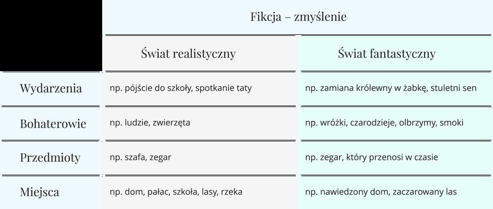 Fikcja-zmyślenie - tabela