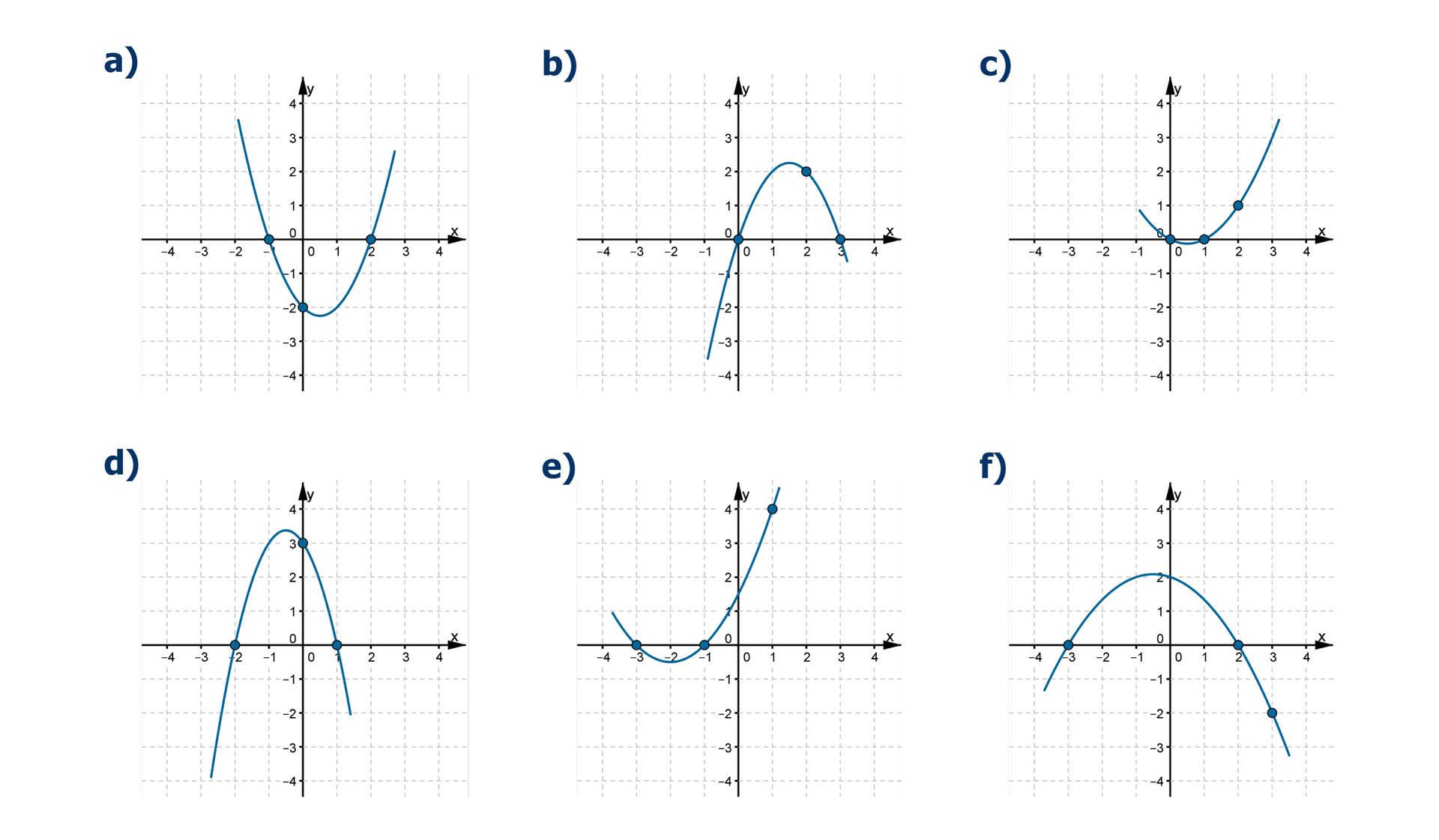 Wykresy sześciu różnych funkcji kwadratowych Na pierwszym wykresie parabola ma miejsca zerowe x=-1 ix=2. Do wykresu należy punkt owspółrzędnych (0, -2). Na drugim wykresie parabola ma miejsca zerowe x=0 ix=3. Do wykresu należy punkt owspółrzędnych (2, 2). Na trzecim wykresie parabola ma miejsca zerowe x=0 ix=1. Do wykresu należy punkt owspółrzędnych (2, 1). Na czwartym wykresie parabola ma miejsca zerowe x=2 ix=1. Do wykresu należy punkt owspółrzędnych (0, 3). Na piątym wykresie parabola ma miejsca zerowe x=-3 ix=-1. Do wykresu należy punkt owspółrzędnych (1, 4). Na szóstym wykresie parabola ma miejsca zerowe x=-3 ix=2. Do wykresu należy punkt owspółrzędnych (3, -2).
