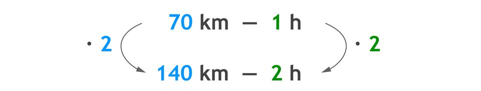 Zapis proporcji: 70 km – 1 hiponiżej 140 km – 2 h. 70 km razy 2 =140 km i1 hrazy 2 =2 h.