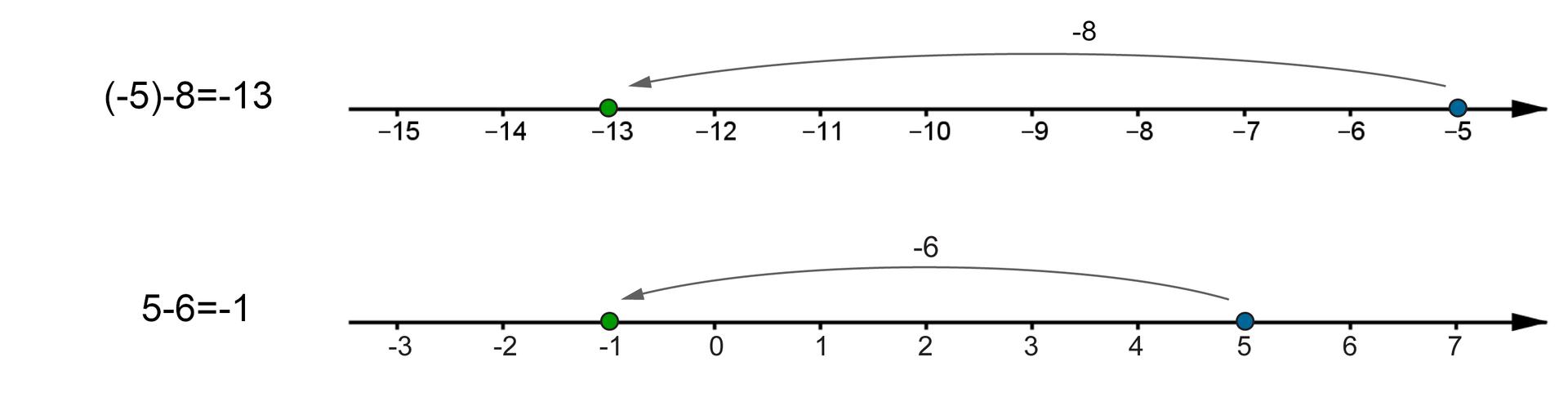 Rysunki osi liczbowych. Na pierwszej osi zaznaczone liczby całkowite od -13 do -5. Poprowadzona strzałka od -5 do -12, która ilustruje działanie (-5) -7 =-12. Na drugiej osi zaznaczone liczby całkowite od -3 do 5. Poprowadzona strzałka od 5 do -1, która ilustruje działanie 5 -6 =-1.
