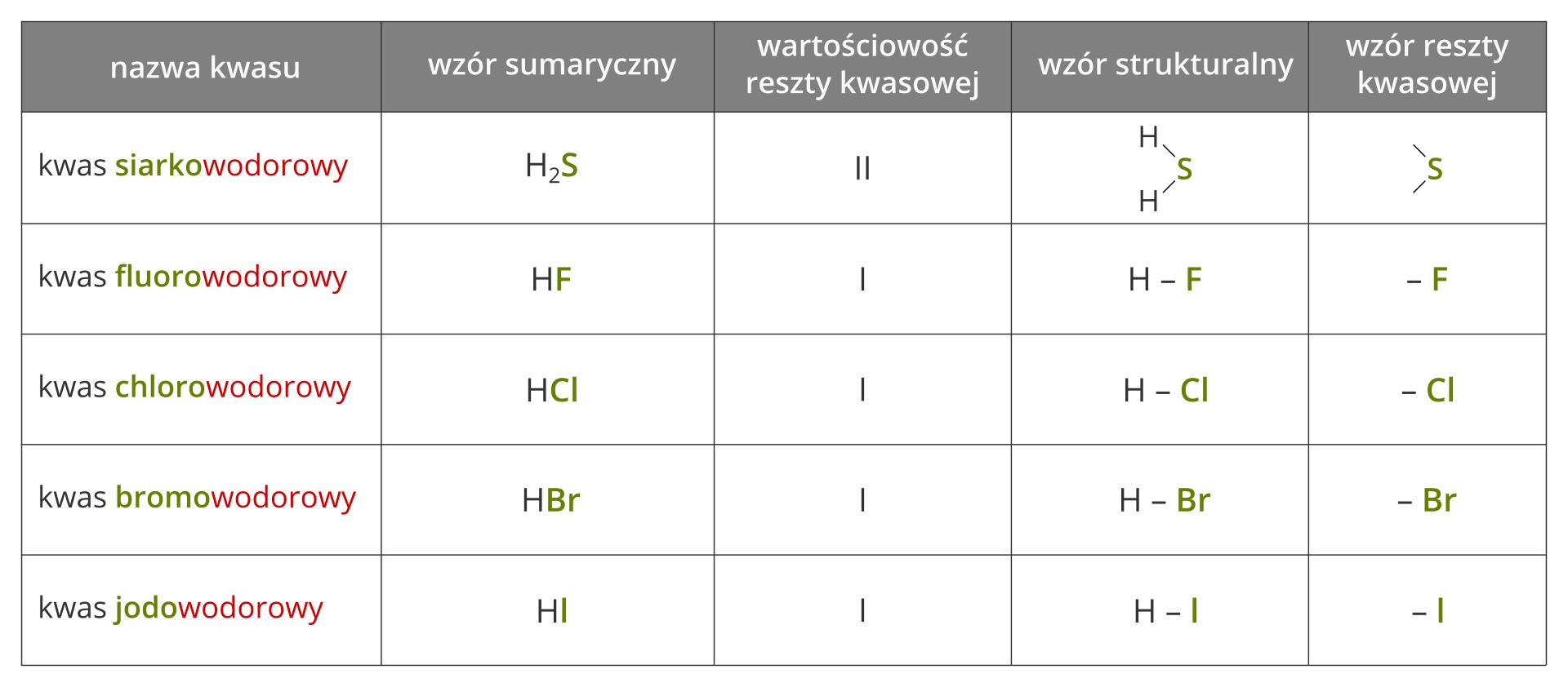 Ilustracja przedstawia tabelę, wktórej zestawiono cechy pięciu kwasów beztlenowych: siarkowodorowego, fluorowodorowego, chlorowodorowego, bromowodorowego oraz jodowodorowego. Wzory sumaryczne tych kwasów to kolejno: H2S, HF, HCl, HBr oraz HI. Wartościowość reszty kwasowej wkwasie siarkowodorowym wynosi dwa, awpozostałych kwasach jeden. Tabela zawiera też wzory strukturalne całych kwasów oraz ich reszt kwasowych.