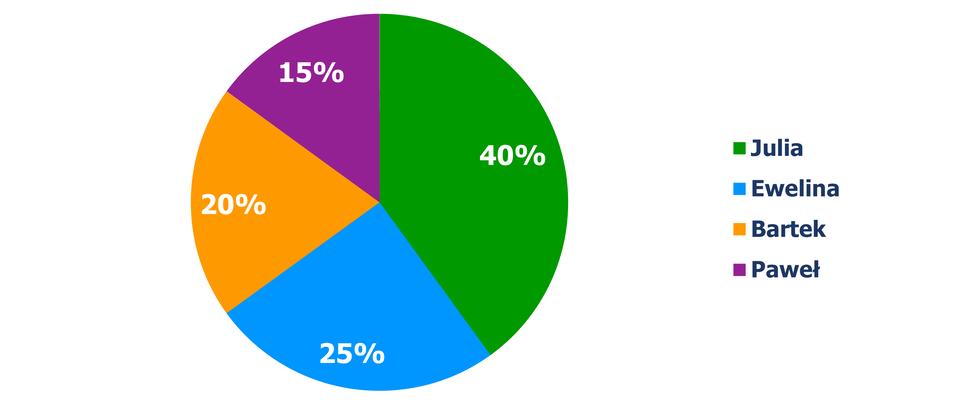 Diagram kołowy, zktórego odczytujemy procentowy podział głosów dla poszczególnych kandydatów wwyborach. Julia- 40% głosów, Ewelina – 25%, Bartek – 20%, Paweł – 15%.