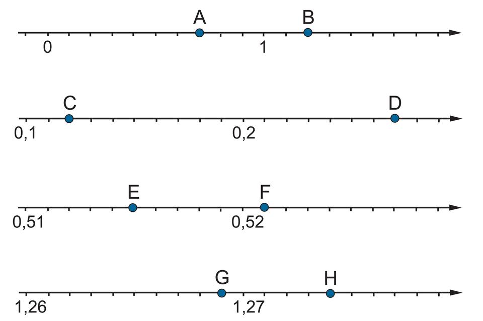 """""""Rysunek czterech osi liczbowych. Na pierwszej osi zaznaczono punkty 0 i1. Odcinek jednostkowy podzielony na 10 części, każda równa 0,1. Szukane punkty: A- wyznacza siedem części za punktem 0"""