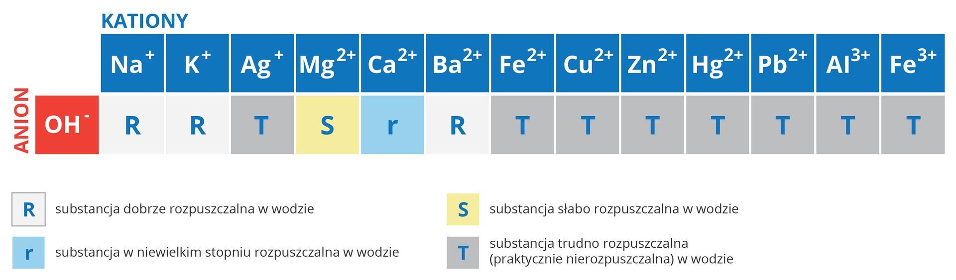 Tabela przedstawia rozpuszczalność wodorotlenków wwodzie. Zaprezentowano wniej trzynaście wodorotlenków dwunastu różnych metali, zktórych jeden, żelazo, wodmianie dwu itrójwartościowej. Klasyfikacja została dokonana poprzez przypisanie do jednej zczterech grup: substancje dobrze rozpuszczalne wwodzie oznaczone wielką literą R, substancje wniewielkim stopniu rozpuszczalne wwodzie oznaczone małą literą r, substancje słabo rozpuszczalne wwodzie oznaczone literą Soraz substancje trudno rozpuszczalne wwodzie, czyli praktycznie nierozpuszczalne, oznaczone literą T. Ztabeli wynika, że dobrze rozpuszczalne wwodzie są tylko wodorotlenki sodu, potasu ibaru. Nieco gorzej rozpuszcza się wwodzie wodorotlenek wapnia, asłabo rozpuszcza się wodorotlenek magnezu. Pozostałe zaprezentowane wtabeli wodorotlenki są praktycznie nierozpuszczalne.