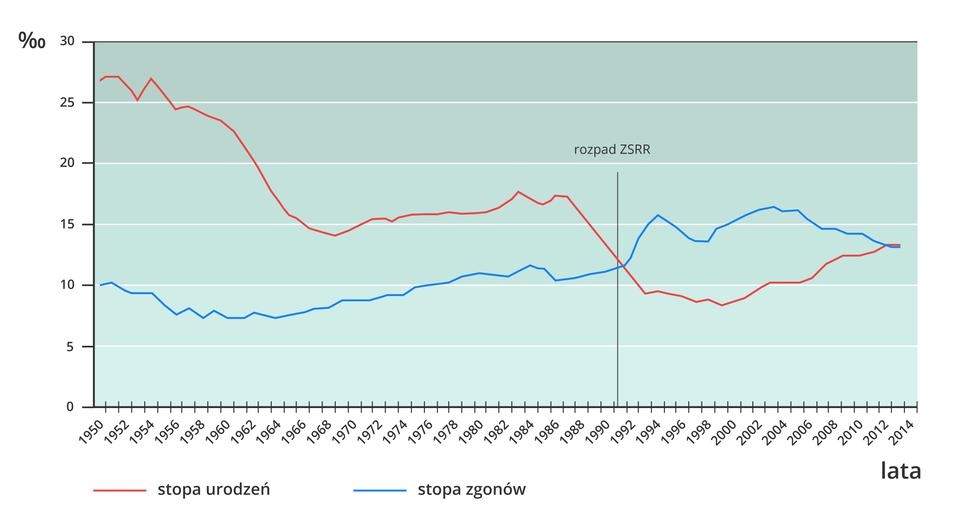 """Na ilustracji wykres liniowy. Zlewej strony na podziałce pionowej opisano wartości od zera do trzydziestu wpromilach. Na osi poziomej opisano lata od tysiąc dziewięćset pięćdziesiąt do dwa tysiące czternaście. Pionową linią oznaczono rozpad Związku Radzieckiego wroku tysiąc dziewięćset dziewięćdziesiątym pierwszym. Niebieską linią zaznaczono stopę zgonów, czerwoną linią zaznaczono stopę urodzeń. Linia czerwona do daty rozpadu """"zet es er er"""" jest położona wyżej niż niebieska. Linia czerwona opada. Linia niebieska unosi się."""