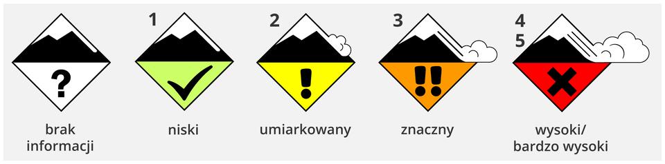 Ilustracja przedstawia pięć piktogramów wskazujących stopień zagrożenia lawinowego. Piktogramy mają kształt rombów ułożonych wpoziomym rzędzie jeden obok drugiego. Każdy kwadrat podzielony jest poziomą linią na dwa takie same trójkąty. Górny trójkąt zawiera przedstawioną symbolicznie czarną górę zwierzchołkiem pokrytym śniegiem, przy czym ów śnieg po prawej stronie pokrywa prawie całe jej zbocze. Wznakach odpowiadających poziomom zagrożenia od 2 do 5 od prawej krawędzi odchodzi dodatkowo stylizowany obłok lub zwał śniegu, rosnący wkolejnych stopniach zagrożenia. Dolny trójkąt wkażdym piktogramie przedstawia inny czarny symbol na tle oodmiennym kolorze. Pierwszy piktogram od lewej strony oznacza brak informacji ozagrożeniu lawinowym idolna połowa rombu przedstawia znak zapytania na białym tle. Drugi zawiera znak Vna zielonym tle isymbolizuje niskie zagrożenie, czyli stopień pierwszy. Trzeci zawiera znak wykrzyknik na tle żółtym isymbolizuje zagrożenie umiarkowane, stopień drugi. Czwarty znak zawiera dwa wykrzykniki na pomarańczowym tle ioznacza stopień trzeci, zagrożenie znaczne. Ostatni znak jest wspólny dla poziomów czwartego ipiątego, czyli zagrożenia wysokiego ibardzo wysokiego. Dolna połowa znaku przedstawia czarny znak Xna czerwonym tle.