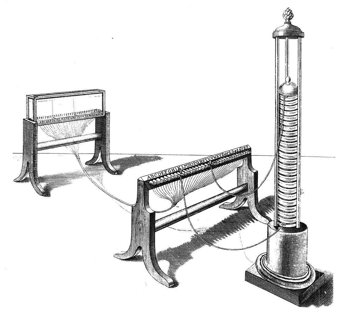 Telegraf Telegraf Źródło: 1809, domena publiczna.