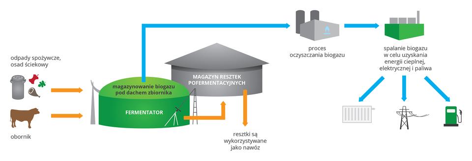 Ilustracja przedstawia urządzenia biogazowi wkorach: szarym izielonym. Zlewej znajdują się małe symbole odpadów spożywczych iobornika jako surowców do produkcji biogazu. Strzałki wskazują kolejne etapy produkcyjne. Po prawej przedstawiono symbole wykorzystania energii ze spalania biogazu: ogrzewanie, produkcję prądu ipaliw.