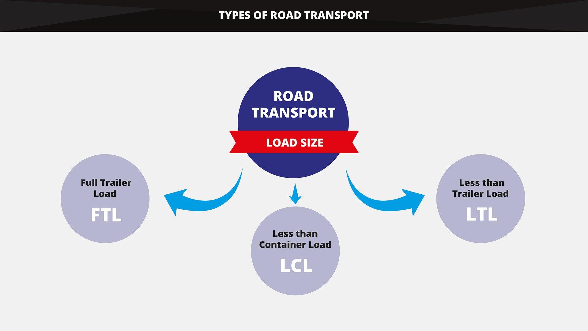 The graphics shows types of road transport in accordance with the load size. Grafika przedstawia rodzaje przewozów drogowych ze względu na wielkość ładunku.