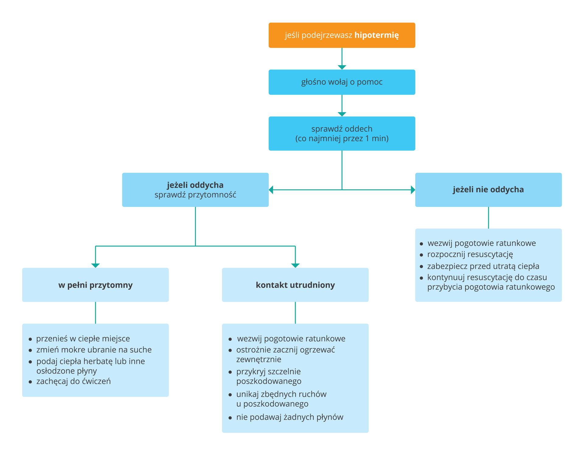 Ilustracja przedstawia diagram postępowania wprzypadku hipotermii. Diagram wformie prostokątów ułożonych jeden poniżej drugiego. Na górze diagramu prostokąt ztekstem: Jeśli podejrzewasz hipotermię. Poniżej drugi prostokąt: głośno wołaj opomoc, sprawdź oddech. Poniżej drugiego prostokąta podział na dwie kolumny, po lewej informacja: jeżeli oddycha sprawdź przytomność. Podział na dwie podgrupy: po lewej – wpełni przytomny; po prawej, kontakt utrudniony. Dodatkowo zprawej strony umieszczono radę: Jeżeli nie oddycha.