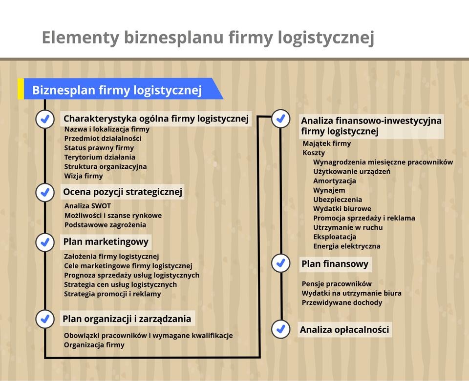 Grafika prezentuje zespół elementów wchodzących wskład biznes planu firmy świadczącej usługi logistyczne.