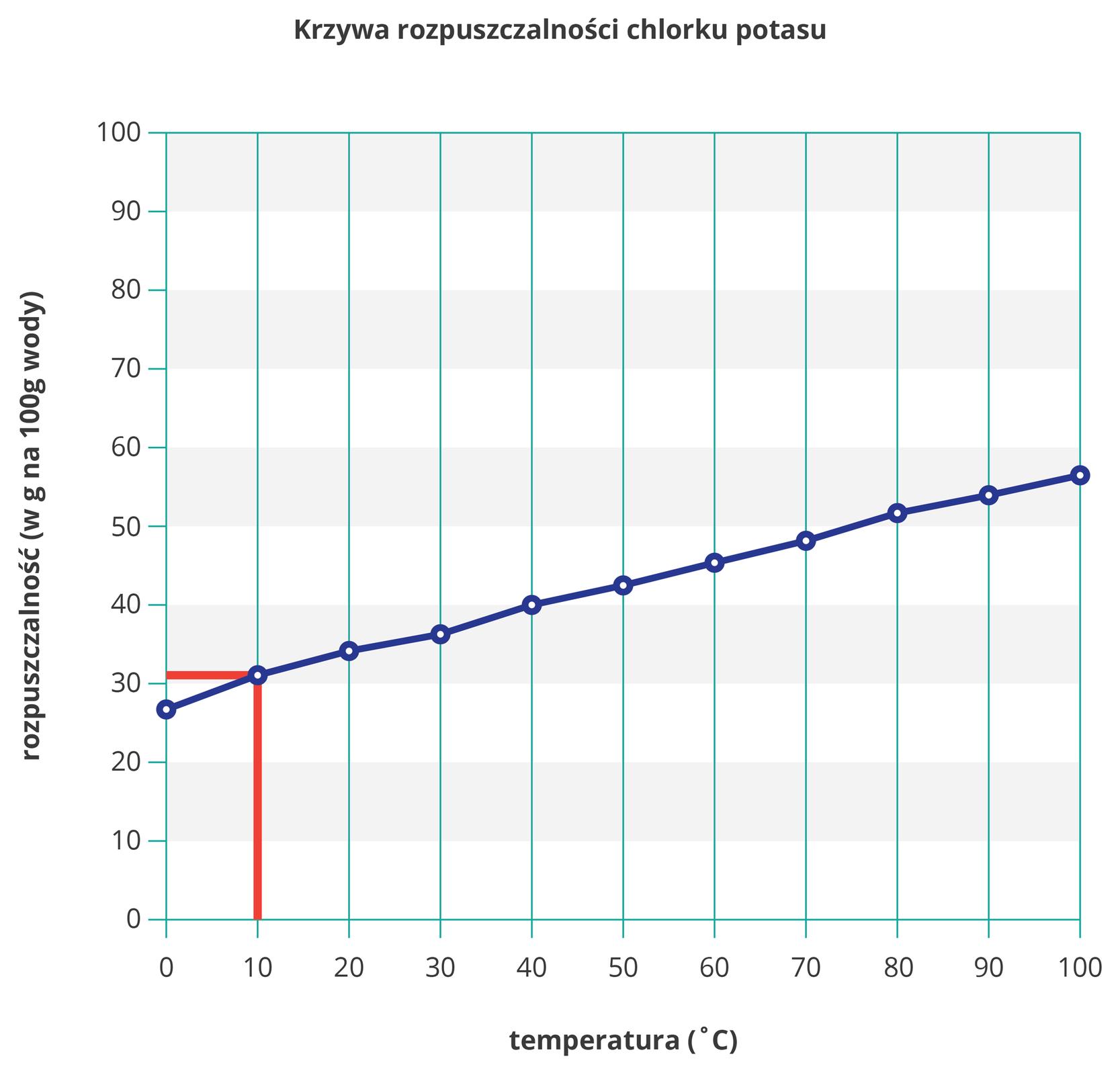 Ilustracja przedstawia wykres krzywej rozpuszczalności chlorku potasu wwodzie zwyróżnionym za pomocą za pomocą dwóch czerwonych kresek, pionowej ipoziomej, rozpuszczalności dla dziesięciu stopni Celsjusza. Sama krzywa rozpoczyna się wwartości około dwudziestu siedmiu gramów na sto gramów wody dla temperatury zero stopni Celsjusza, akończy na około pięćdziesięciu sześciu gramach na sto gramów wody przy stu stopniach Celsjusza. Przyrost jest wprzybliżeniu jednostajny.