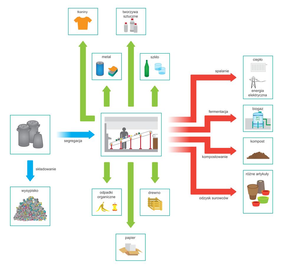 Sposoby zagospodarowywania odpadów