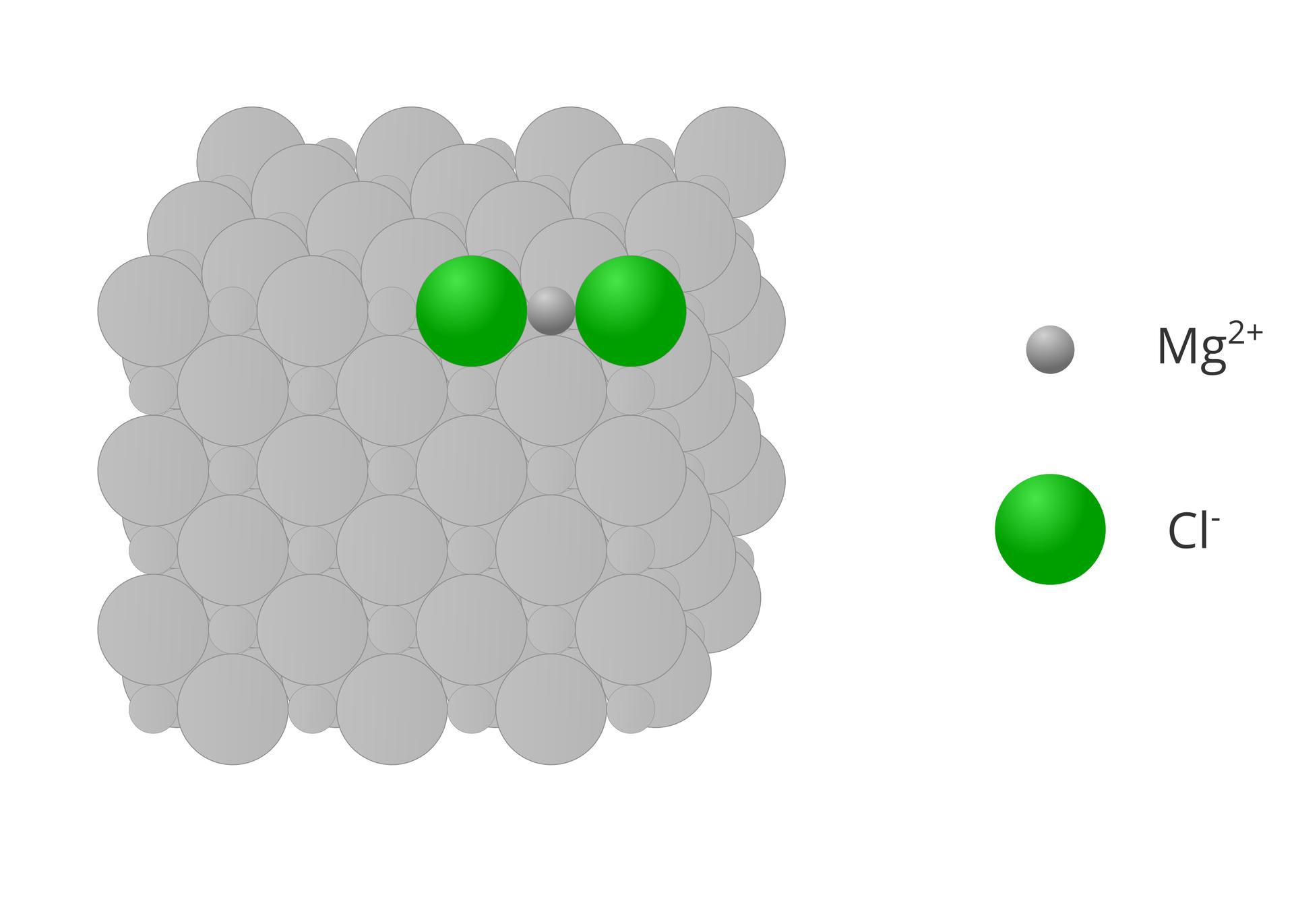 Ilustracja przedstawia wycinek atomowego modelu kryształku chlorku magnezu. Zlewej strony widoczny jest sześcian składający się zwiększych imniejszych kół złożonych wregularny deseń, które dla większej czytelności obrazka zostały wyszarzone. Dwa aniony chlorkowe ijeden anion magnezowy tworzące cząsteczkę zostały wyróżnione kolorami, apo prawej stronie znajduje się ich opis zsymbolami Mg2+ iCl-.