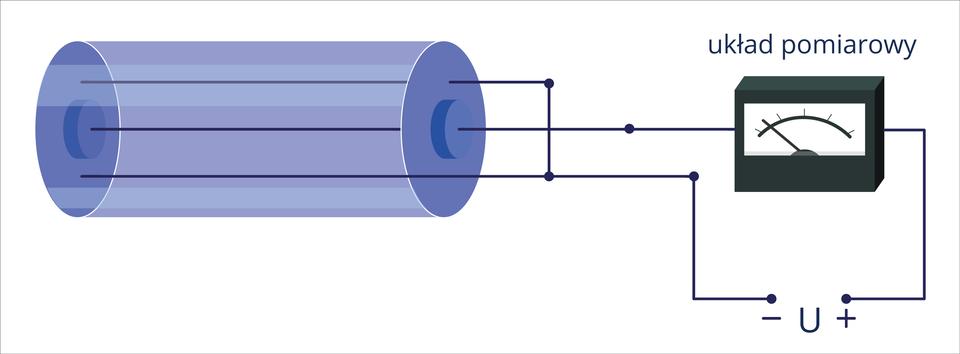"""Ilustracja przedstawia komorę jonizacyjną. Tło białe. Po lewo widoczna niebieska komora wkształcie leżącego walca. Po prawej widoczne ciemnozielone urządzenie miernicze. Urządzenie ma kształt prostopadłościanu, zprzodu widoczna biała tarcza ze skalą iwskazówką. Urządzenie podpisano """"układ pomiarowy"""". Urządzenie ikomora są ze sobą połączone liniami łamanymi. Na dole, wmiejscu, gdzie linia jest przerwana napisano: """"- U+""""."""